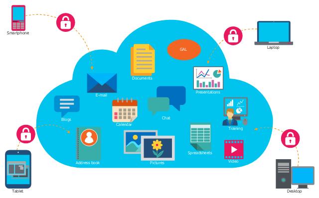 7 ích lợi của điện toán đám mây doanh nghiệp không thể bỏ qua