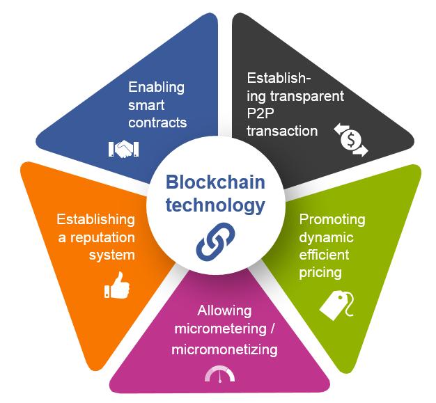 Ứng dụng của BlockChain trong kinh doanh (ngoài tiền ảo)
