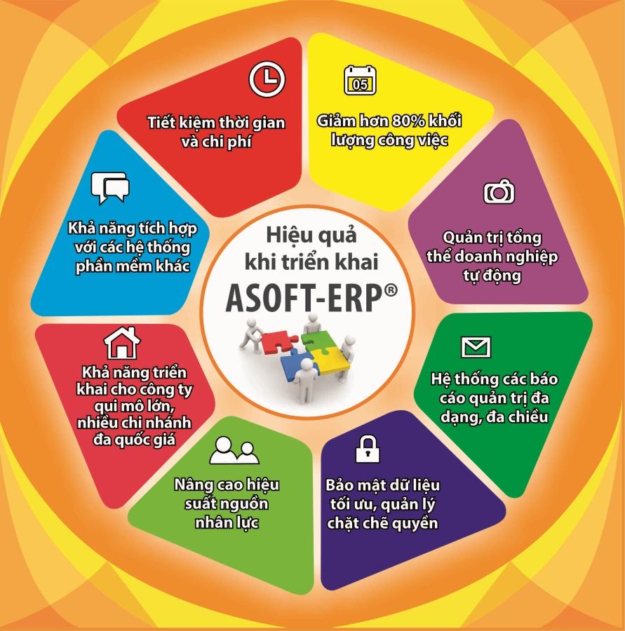 Giải pháp ERP của ASOFT giúp được gì cho doanh nghiệp ?