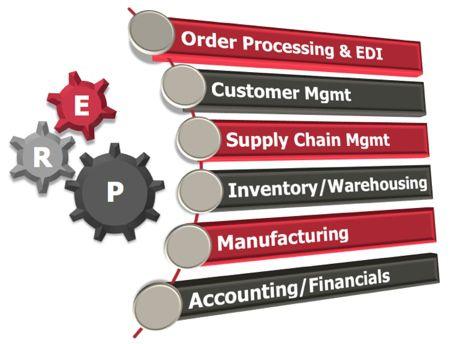 Tại sao bảng giá ERP cao hơn so với bảng giá từng phần mềm riêng lẻ?